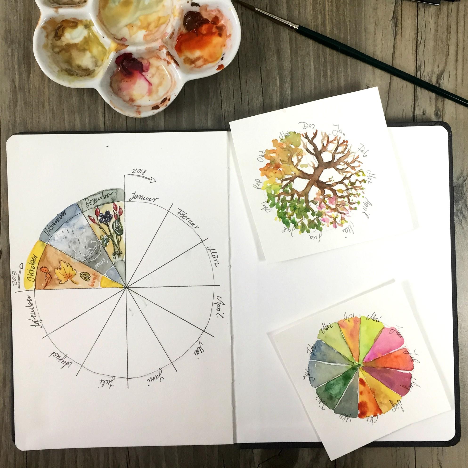 Starte ein Jahresprojekt im Naturskizzenbuch  – Phänologischer Kreis und weitere Ideen